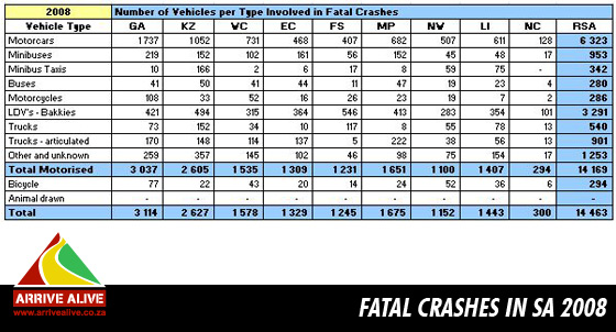 Fatal Crashes in South Africa