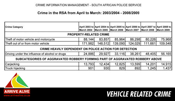 vehicle related crime in south africa