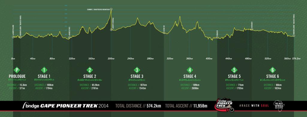 BCPT_Race_Profile_2014lrweb