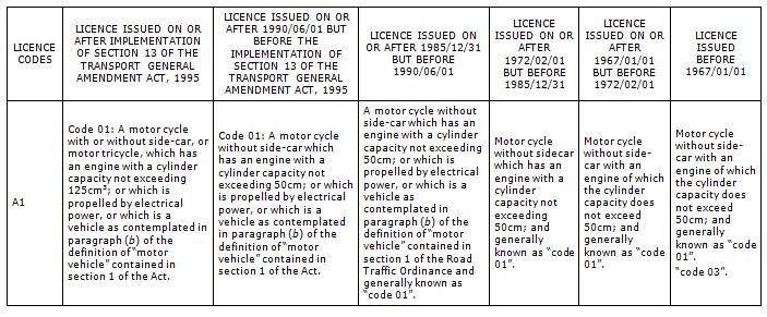 Bike Licence codes