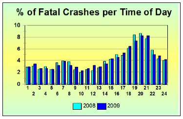 Fatal crashes per time of day