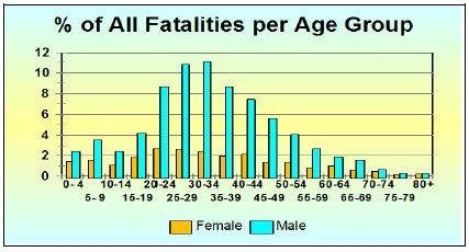 2009 Road Crash Fatalities per Age Group in SA