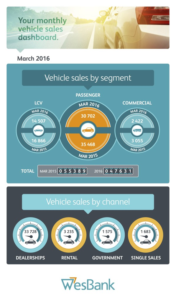 WesBank - March Naamsa Sales infographic 1