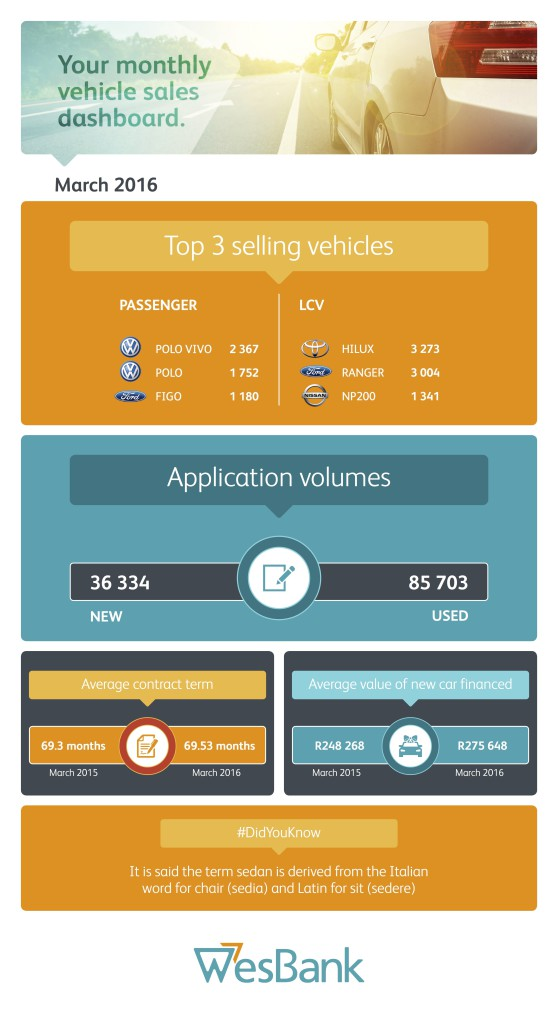 WesBank - March Naamsa Sales infographic 2