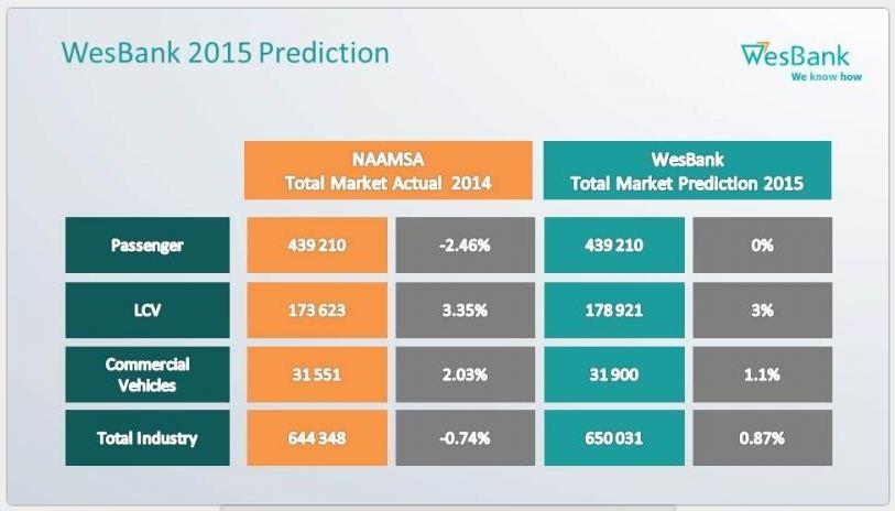 Wesbank prediction 2015
