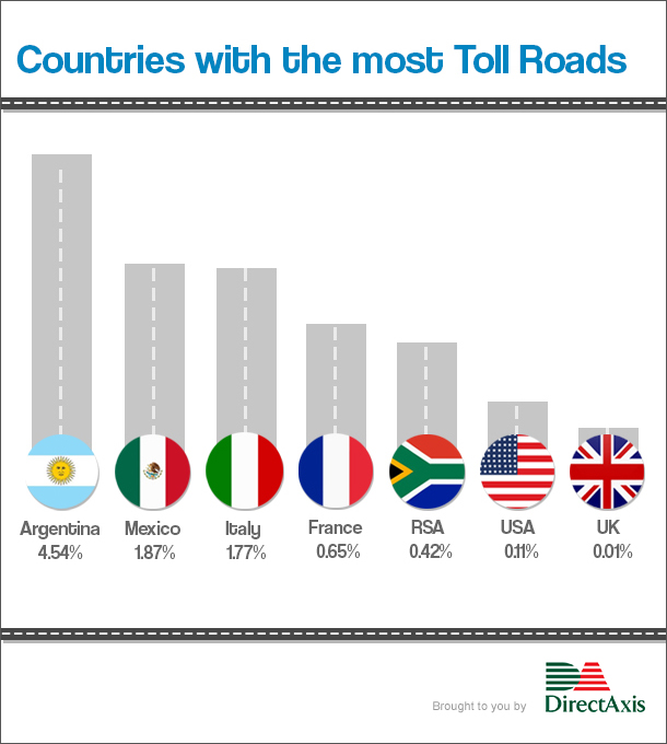 eToll - Countries with the most toll roads