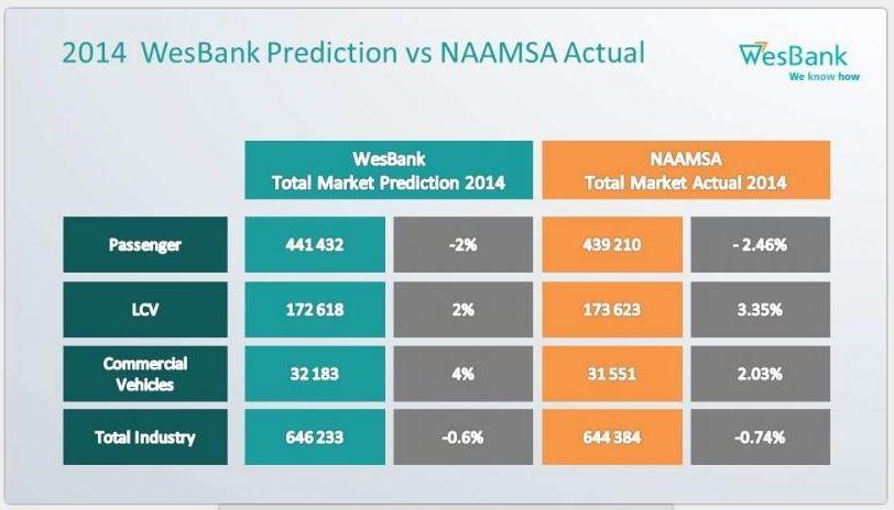 wesbank prediction 2014
