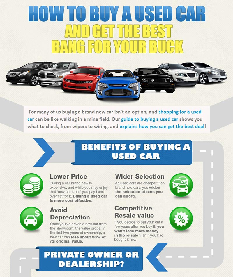 8639dad131 Infographic shares advice on buying a pre-owned vehicle and getting ...